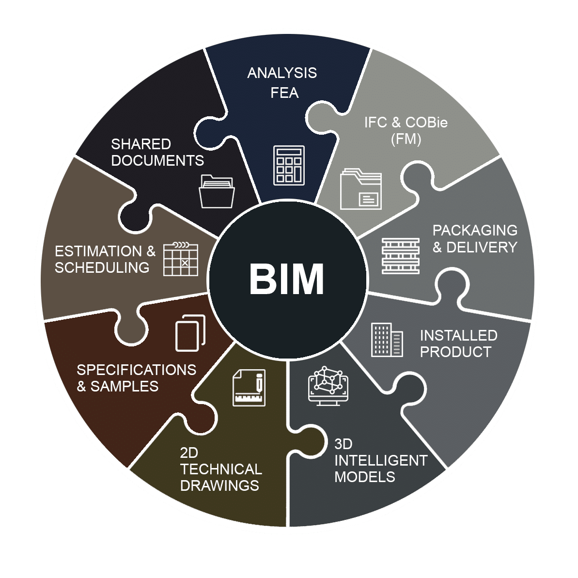 Sotech BIM Model Process