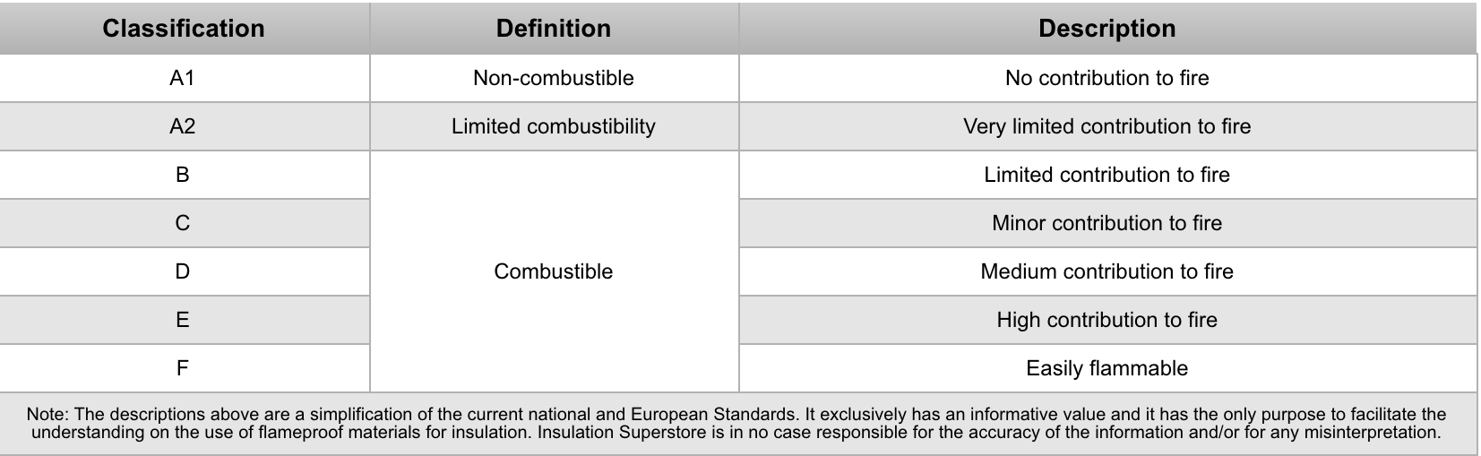 Euroclass Classification Guide